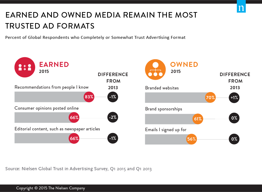 earned and owned media remain the most trusted ad formats