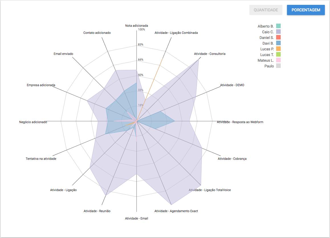 Tabela de relatórios detalhados dentro do CRM