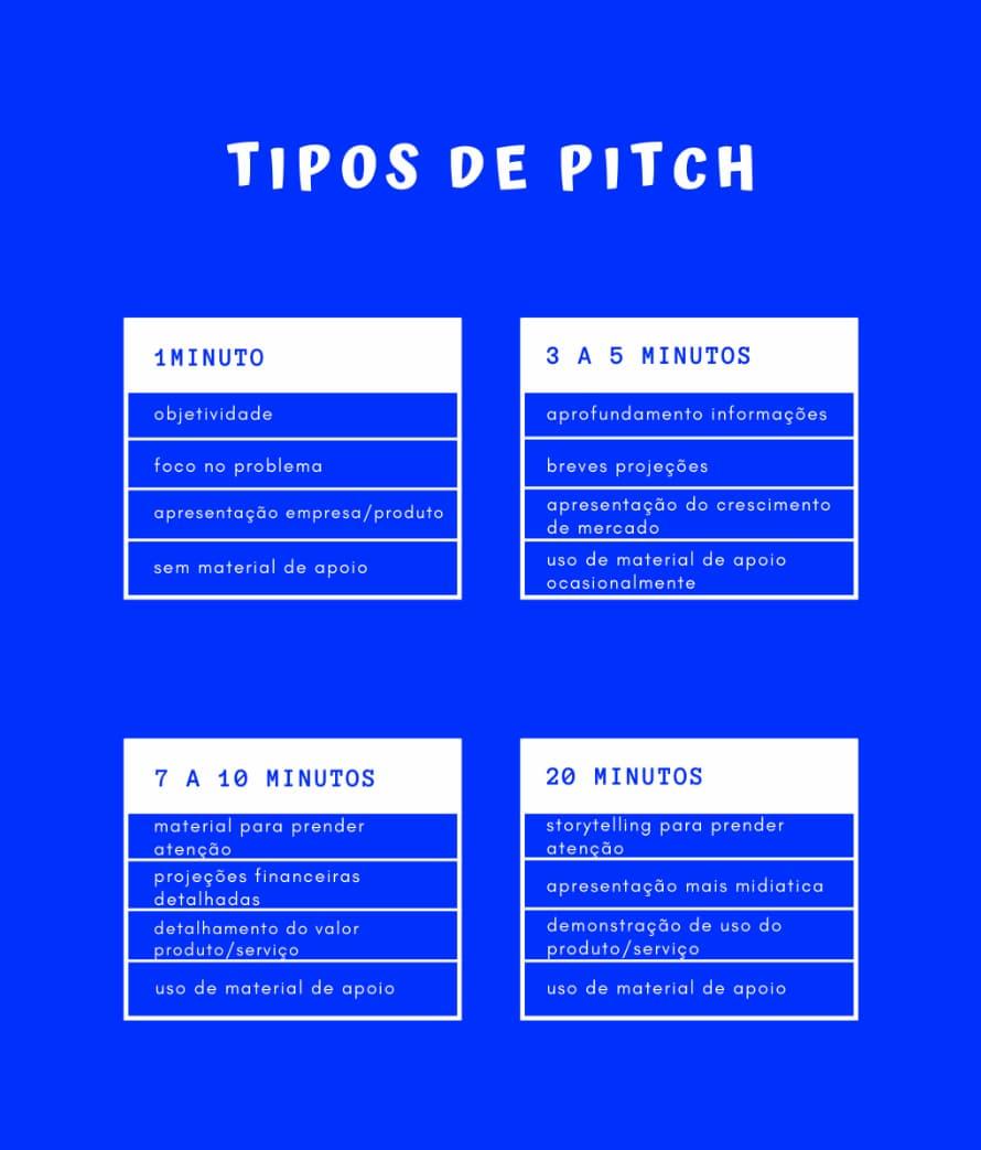 Tabela descrevendo os principais tipos de pitch de vendas
